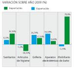el sector del bao aumenta un 76 sus exportaciones en 2010