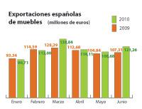 la exportacin espaola de muebles aumenta un 53 en el primer semestre