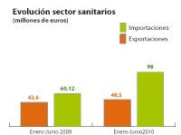 el sector de sanitarios en espaa aumenta un 109 sus exportaciones