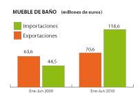 la exportacin espaola de mobiliario de bao aumenta el 5