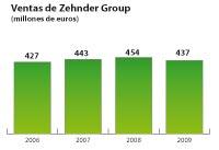 zehnder group alcanza los 437 millones de euros en 2009