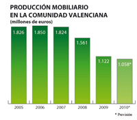 el sector del mueble de la comunidad valenciana prev facturar 1058 millones de euros en 2010
