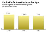 scavolini celebrar su 50 aniversario en 2011