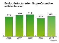 grupo cosentino cierra 2010 con una previsin de ventas de 380 millones de euros