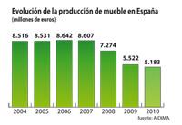 el mueble espaol factur 5183 millones de euros en 2010