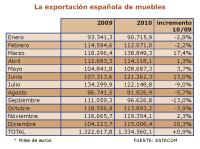 las exportaciones de mueble espaol crecen un 09 en 2010