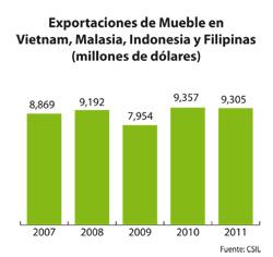 el sudeste asitico un foco dinmico de produccin y exportacin de mueble