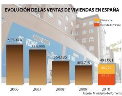 la venta de viviendas en espaa aument un 59 en 2010