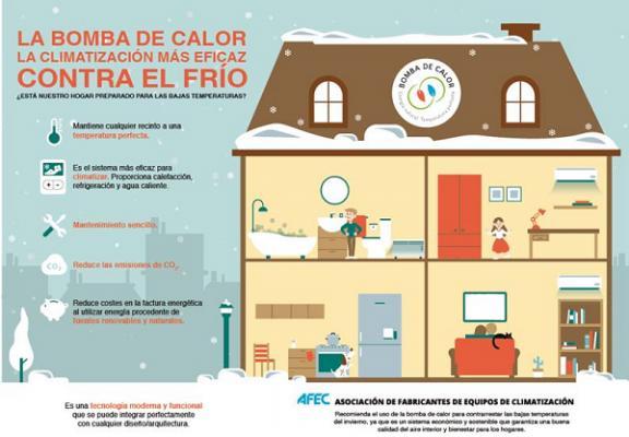 la bomba de calor reduce la factura energtica y las emisiones de co2