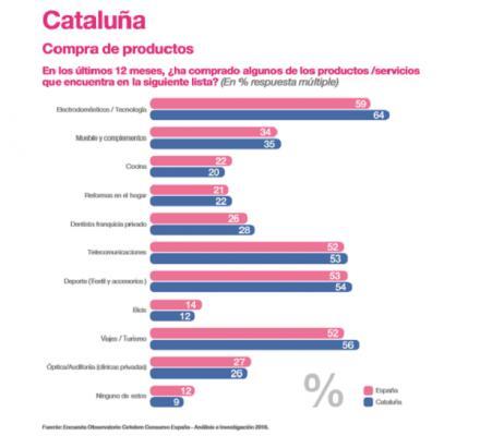 el consumidor catalan gasta el doble en reformas del hogar