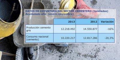 el consumo de cemento cae un 20 en 2013