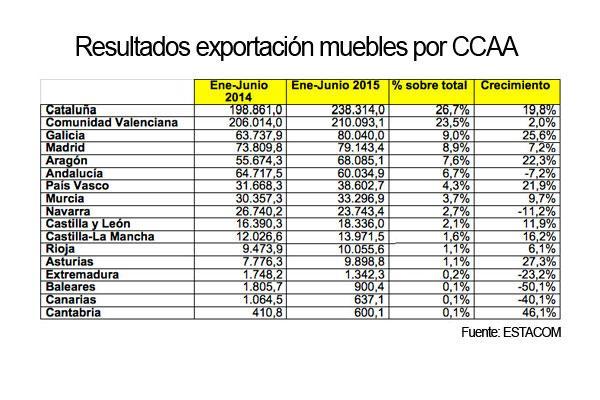 la exportacin espaola de muebles crece un 105 en el primer semestre 2015