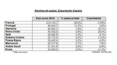 la exportacin de muebles modera su crecimiento en el primer semestre del ao