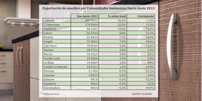 la exportacin nacional de mobiliario crece cerca del 13 durante el primer semestre de 2013