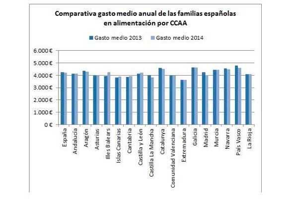 el gasto en alimentacin de las familias espaolas sigue bajando