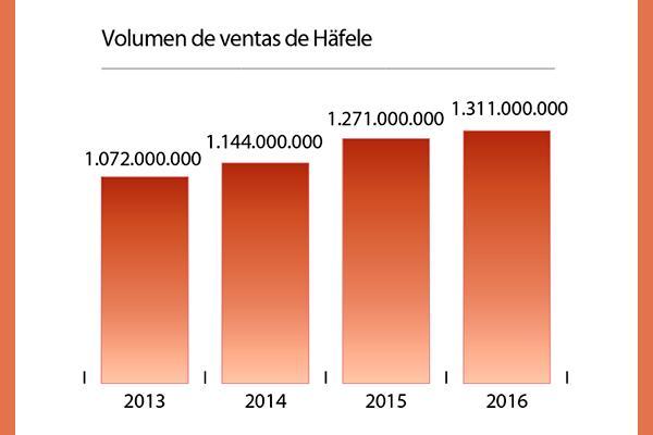 el grupo haumlfele aumenta su volumen de ventas un 31