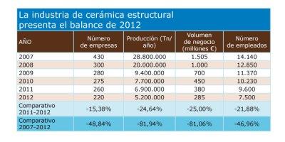balance de 2012 sobre la industria de cermica estructural