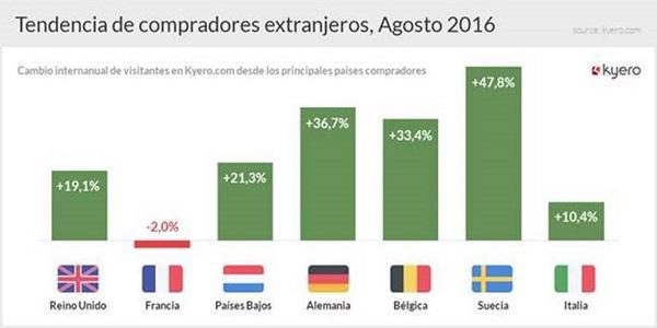 el interes y la demanda de inmuebles en espana continuan su trayectoria ascendente