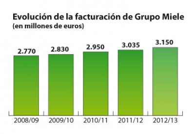 miele cierra su ltimo ejercicio con una facturacin de 3150 millones de euros