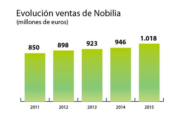 nobilia cierra un 2015 de record superando los 1000 millones de euros