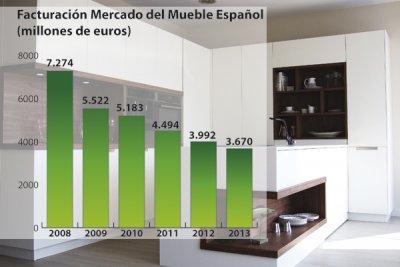 el observatorio espaol del mercado del mueble prev 3670 millones de euros de facturacin en 2013