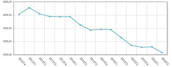 el paro en espana se situa en el 20 el minimo desde 2010