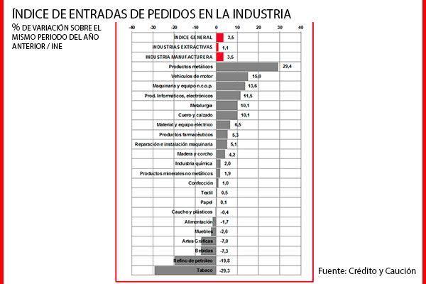 los pedidos de la industria en espaa crecen un 35
