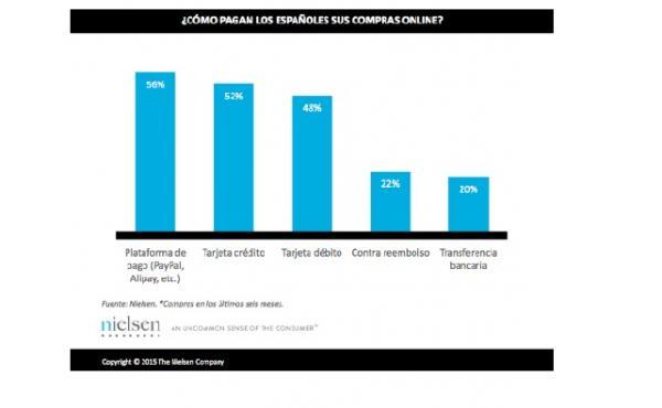 seis de cada diez consumidores online verifican la seguridad de la web antes de comprar