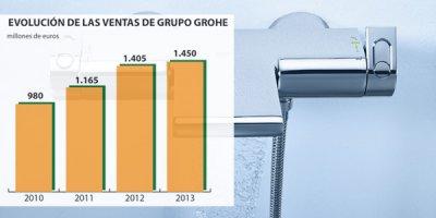 las ventas de grohe crecen en 2013